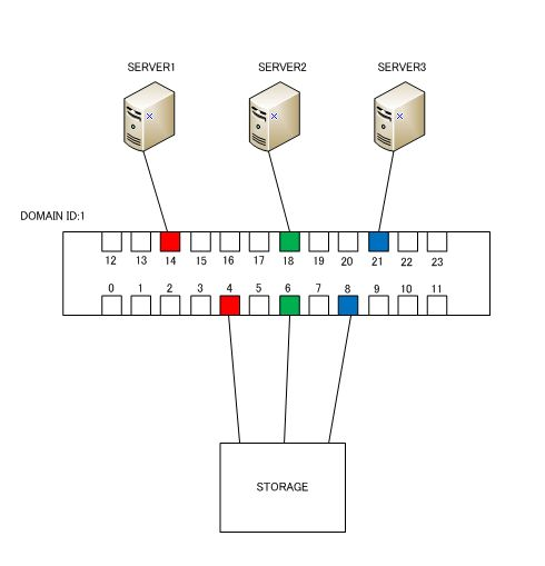 san switch BROCADE ZONING